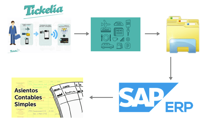 infographic about the integration of sap erp with tickelia by sii concatel